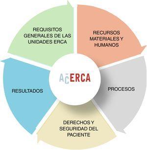 Cinco bloques de estándares para el funcionamiento de una UERCA.