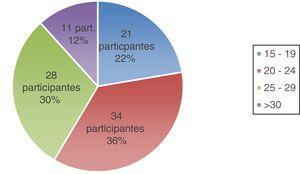 Criterio de remisión a consulta ERCA según el valor del FG en mL/min/1,73 m2. Número y porcentaje de respuestas de los participantes para cada categoría (15-19, 20-24, 25-29, >30).