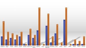 Participación de los servicios de Nefrología de España según la comunidad autónoma. Se muestran los porcentajes de participación según la comunidad autónoma en la encuesta del impacto de la pandemia por COVID 19 sobre la atención a pacientes renales. Las barras de color naranja indican el número de servicios de Nefrología en cada comunidad y las barras de color azul el número de servicios que participaron en la encuesta.