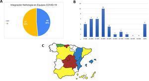 Integración de parte del servicio de Nefrología en los nuevos equipos de atención COVID-19. A)Integración de los servicios en porcentaje sí o no. B)Integración de los servicios en porcentaje (%) de nefrólogos integrados en equipo COVID-19; eje vertical (número de servicios de Nefrología), eje horizontal (porcentaje de integración en equipos COVID-19). C)Integración según comunidad autónoma: rojo >75% (de los servicios); amarillo 50-75%; azul 25-49%; verde <25%; blanco 0% o desconocido.