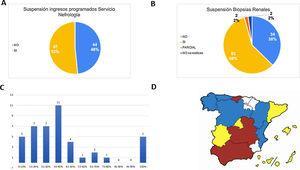 Ingresos programados y biopsias renales durante la pandemia COVID-19. A)Suspensión de ingresos programados en servicio de Nefrología. B)Suspensión de biopsias renales en servicio de Nefrología. C)El eje horizontal del diagrama de barras muestra el porcentaje (%) de biopsias suspendidas y el eje vertical el número de servicios de nefrología. D)Suspensión de biopsias renales según comunidad autónoma: rojo >75% (de los servicios); amarillo 50-75%; azul 25-49%; verde <25%; blanco 0% o desconocido.