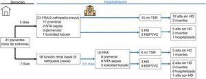 Diagrama de flujo de pacientes ingresados por COVID-19. FRA: fracaso renal agudo; HD: hemodiálisis; HDFVVC: hemodiafiltración veno-venosa continua; NTA: necrosis tubular aguda; TSR: tratamiento sustitutivo renal.