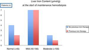 In a T2* MRI study evaluating Liver Iron Content (LIC) in 23 consecutive patients CKD5 initiating maintenance hemodialysis, the majority of patients (17/23) had already mild to moderate (>40–200μmol/g) hepatic overload. Overload was observed even in patients who had not been submitted to any previous oral or intravenous iron therapy52.