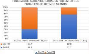 Pruebas de imagen cerebral realizadas como screening en pacientes con PQRAD en los últimos 16 años. Porcentaje de pruebas de imagen cerebral en los periodos 2003-2010 y 2011-2018. El porcentaje de AIC detectados con RM oangio-TAC cerebral fue 25,0% en el periodo 2003-2010 y 21,5% en el periodo 2011-2018 (p=0,752). AIC:aneurismas intracraneales;FR:factores de riesgo para el desarrollo de aneurismas intracraneales.