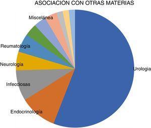 Asociación de la asignatura de nefrología con otras asignaturas del grado de medicina.