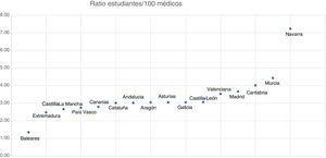 Ratio de estudiantes por cada 100 médicos en las distintas comunidades autónomas.