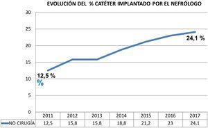 Evolución del porcentaje de catéteres colocados por el Nefrólogo.