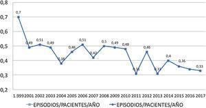 Incidencia de peritonitis por año (1999-2017).
