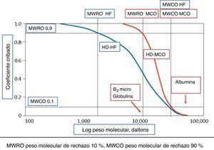 Comparación de los coeficientes de cribado de las membranas de alta eficacia (high-flux) y de las de punto de corte medio (MCO).