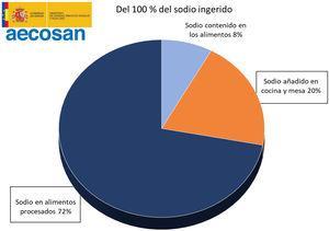 Distribución del aporte de sodio en la dieta. Agencia Española de Seguridad Alimentaria y Nutrición19.
