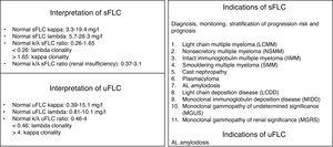 Quantification of serum and urine monoclonal proteins: interpretation and indications: sFLC (serum free light chain), uFLC (urine free light chain), k (kappa), λ (lambda).