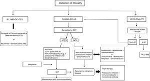 Treatment algorithm for MGRS. SCT (stem cell transplantation), immunomodulator (thalidomide, lenalidomide, pomalidomide), proteasome inhibitor (bortezomib, carfilzomib, ixazomib), monoclonal antibodies (daratumumab, elotuzumab).