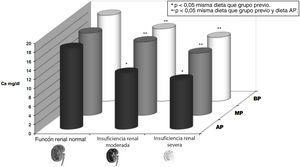Hiporrespuesta a la acción de la hormona paratiroidea (PTH). Se muestra la respuesta calcémica (calcio [Ca] plasmático en mg/dl) a la infusión durante 48 horas de una cantidad constante de PTH en ratas con diferentes grados de función renal (normal, insuficiencia renal moderada e insuficiencia renal avanzada) y diferente contenido de fósforo en la dieta previa (AP: dieta alta en fósforo [1,2%]; BP: dieta baja en fósforo [0,3%]; MP: dieta moderada en fósforo [0,6%]. Durante la infusión las ratas no reciben calcio en la dieta, por lo que el incremento de calcio se debe a la respuesta esquelética a la infusión de PTH. Se aprecia cómo la respuesta calcémica es una situación dinámica cuya magnitud, entre otros factores, depende del grado de función renal (menor respuesta calcémica a mayor deterioro renal) y la cantidad de fósforo en la dieta (menor respuesta calcémica a mayor contenido en fósforo en la dieta [y fósforo sérico, no representado]) (adaptado de Bover et al.58 y Bover et al.59). El término respuesta calcémica o resistencia esquelética a la PTH ha sido reemplazado por el de hiporrespuesta a la acción de la PTH44.