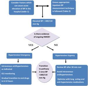Management of acute severe hypertension in the hospitalized patient (Pathway 1).