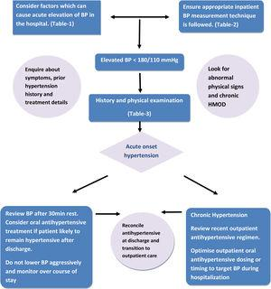 Management of nonemergent elevated BP in hospitalized patient (Pathway 2).