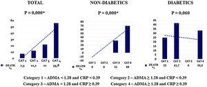 Relationship between ADMA and CRP categories and all-cause mortality.