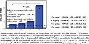 Joint effect of ADMA and CRP to explain all-cause mortality.