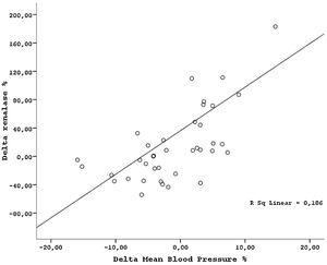 Correlation between change in mean blood pressure and change in serum renalase levels (r=−0.36, p=0.001) before and after transplantation.