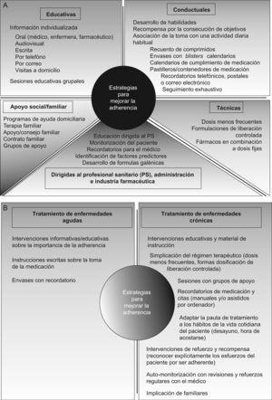 Estrategias dirigidas a mejorar la adherencia. A: clasificadas en función del modo de aproximación al problema. B: clasificadas en función de la enfermedad a la que van dirigidas26–30.