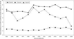 Evolución de las tasas anuales de entidades mal definidas en Navarra, España y Finlandia. Mujeres, 1994–2006.