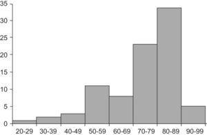 Casos de macrocitosis por edad.