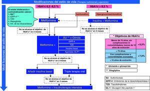Algoritmo 2010 de la Sociedad Española de Diabetes sobre el tratamiento farmacológico de la hiperglucemia en la diabetes tipo 2.