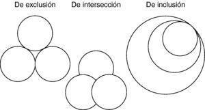 Hay 3 tipos de señales/síntomas según la relación. De exclusión (diacrítica; distintiva: no hay relación entre las características relevantes). El sistema tiene máxima información, pero los síntomas independientemente considerados tienen poco significado. El significado existe por la relación. Ejemplo: cefalea/palpitaciones/mareo. De inclusión (taxonómica; clasificatoria). Integra a los síntomas en un sistema de relaciones unidireccionales e inclusivas (mamífero implica necesariamente vertebrado; el último dato no añade información). Ejemplo: fiebre->sudoración->escalofríos. De intersección de los síntomas (semántica; significante). Incluye tanto significados e información (las hojas son generalmente verdes [que es su significado], pero no todas las hojas son verdes, ni todos los objetos verdes son hojas). Ejemplo: cefalea-palpitaciones-mareo.