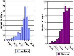 Incidencia de ictus. Número de casos por grupo de edad y sexo. Ebrictus, 1/4/2006 a 31/3/2008.