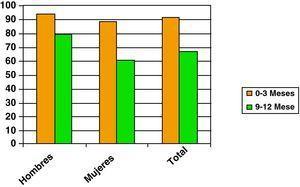 Evolución del valor medio en la escala de Barthel por género antes vs al año post-episodio.