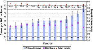 Variabilidad en la prevalencia de polimedicación, porcentaje de hombres y edad media entre los centros de estudio.
