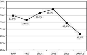 Distribución de la prevalencia de consumo de tabaco en la población entre 15 y 64 años en España entre los años 1997 y 2008.