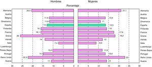 Prevalencia de obesidad en hombres y mujeres. Estados de la UE. Población de más de 14 años. Años 2000-2007.