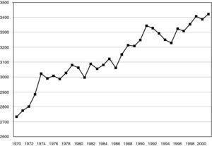 Evolución del consumo medio de calorías por persona y día en España entre los años 1970 y 2001.