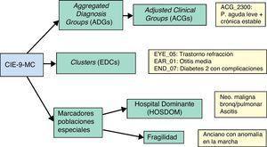 Grupos generados por el sistema ACG-PM para clasificar diagnósticos y algunos ejemplos.