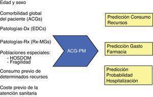 Variables incluidas por el modelo predictivo ACG-PM.