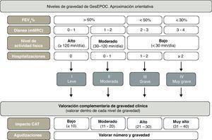 Estadios y criterios clínicos de gravedad de la EPOC.