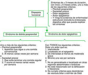 Roma III: criterios diagnósticos para la dispepsia funcional. Fuente: Tack J, et al (2006)15.