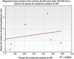 Regresión Lineal Simples entre número de MF para cada 100.000 hab y número de plazas de Residência Médica en MF.