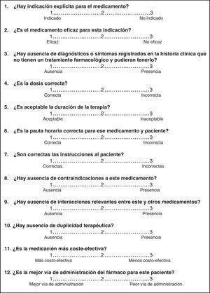 Cuestionario MAI modificado.
