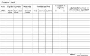 Diario miccional volumen/frecuencia.