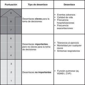 Clasificación de los desenlaces de interés. Uso de carbocisteína en los pacientes con EPOC. El sistema GRADE clasifica los desenlaces mediante una escala de 9 puntos en: claves (7-9), importantes pero no claves (4-6), y poco importantes (1-3)5. El grupo de autores de la GPC de EPOC valoraron de forma individual la importancia de los 8 desenlaces y por consenso consideraron un total de 7, entre importantes y claves, a incluir en el proceso de realización de las recomendaciones en esta pregunta6. CVF: capacidad vital forzada; VEMS1: volumen espirado máximo en el primer segundo de espiración forzada.