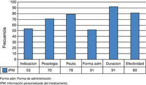 Distribución de la información personalizada del medicamento dada por los farmacéuticos. IPM: información personalizada del medicamento; forma adm: forma de administración.