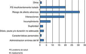 Distribución de los problemas relacionados con los medicamentos detectados. M: medicamento; PS: problema de salud.
