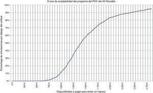 Curva de aceptabilidad del programa PCC del Alt Penedès.