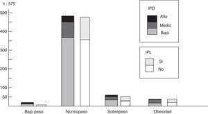 Distribución de la variable IMC percentilado con los índices de placa dental (IPD) y lingual (IPL).