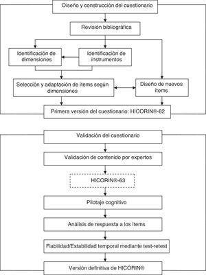 Proceso de desarrollo del cuestionario HICORIN®.