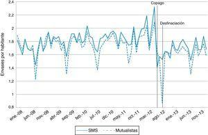 Consumo de medicamentos en número de envases por habitante en usuarios del SMS (línea continua) y mutualistas (línea discontinua). Serie histórica Región de Murcia, 2008-2013.