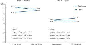 ANOVA de medidas repetidas para las 2 condiciones de intervención (experimental vs. control) en varones y mujeres con asma.