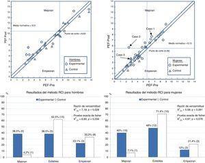 Representación del cambio terapéutico mediante el procedimiento de Jacobson y Truax21 (gráficos de dispersión superiores) y Clasificación del cambio terapéutico en función del RCI (histogramas inferiores).