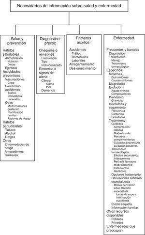 Mapa de categorías de contenidos informativos.